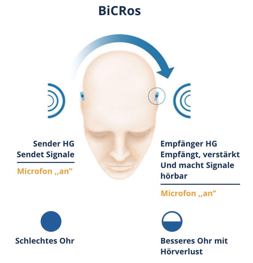 Bicros Info