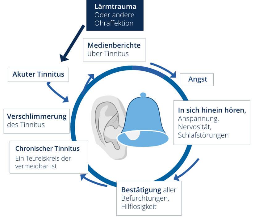 Tinnitus Infografik
